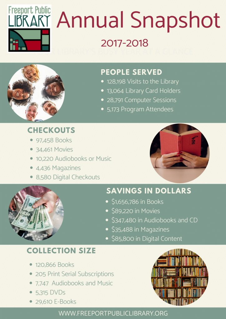 Infographic describing library usage and collection statistics. It is transcribed in the following text